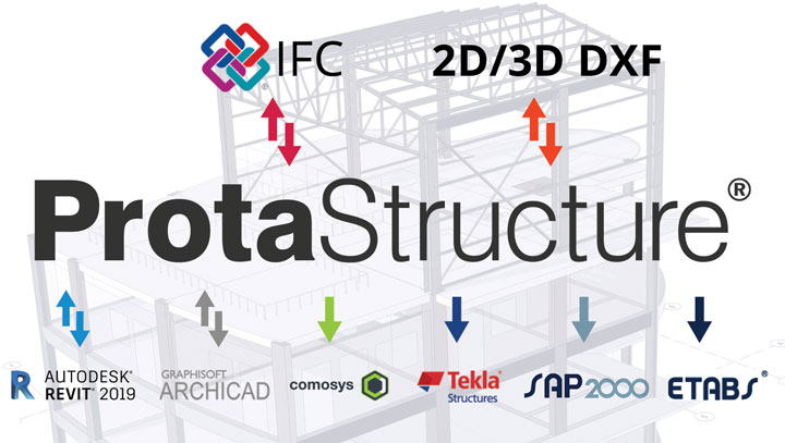 Structural BIM at Its Core